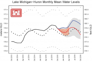 USACE Graph illustrates Monthly Mean Water Level Projections for Lake Huron-Michigan