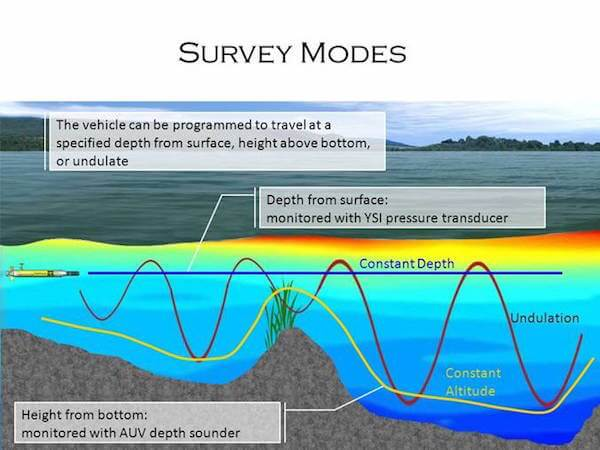 AUV what it can do for water measurement