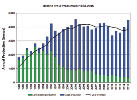 Ontario Trout aquaculture production