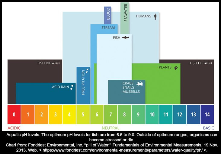 A chart about PH levels, their optimum