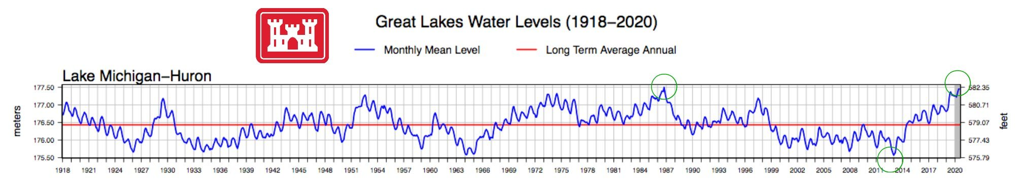 Water Levels Symposium Graph