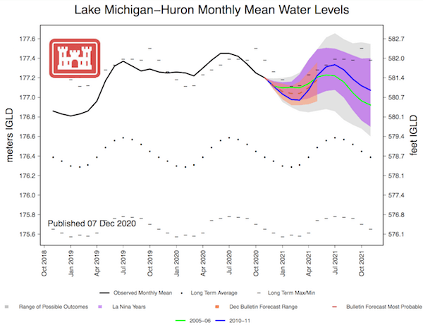 FOrecast Water Levels>  <p style=